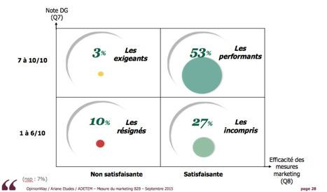 Le ROI en Marketing B2B | Veille et Innovation en Marketing B2B | Scoop.it