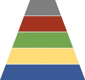 Facebook Opportunity Pyramid: Facebook Opportunities in Admissions | On education | Scoop.it