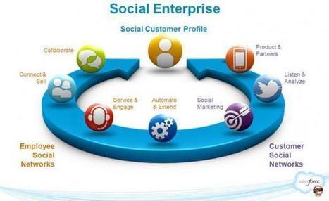 Les Réseaux sociaux d'entreprise – RSE – outils collaboratifs pour ... | Travailler autrement : l'intelligence collective pour se rencentrer sur l'humain | Scoop.it