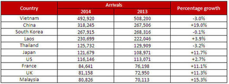 Slight increase in Cambodia's tourism - TTR Weekly | Blog | Scoop.it