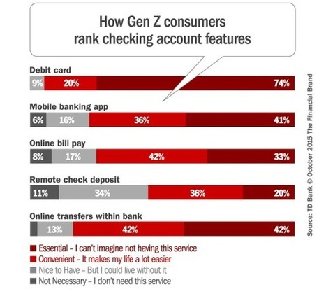 Get Ready... Gen Z is About to Rock the Banking Industry | Mobile Payments Innovation | Scoop.it