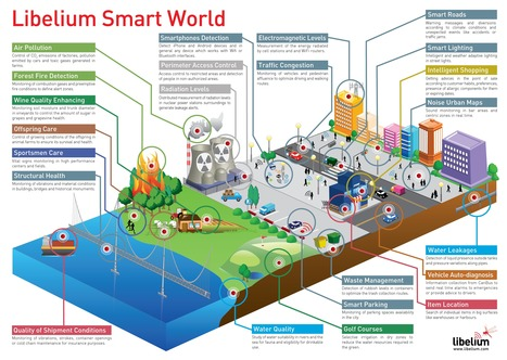 How The Internet of Things Will Create a Smart World | #Smartcities | acceso libre | Scoop.it
