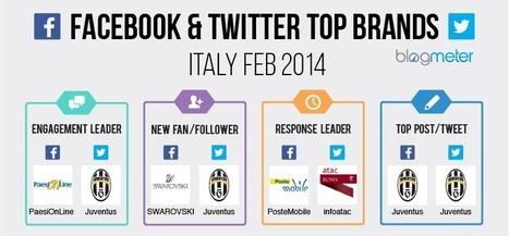 Top Brands Febbraio 2014: i migliori brand su Facebook e Twitter   Socially   Scoop.it