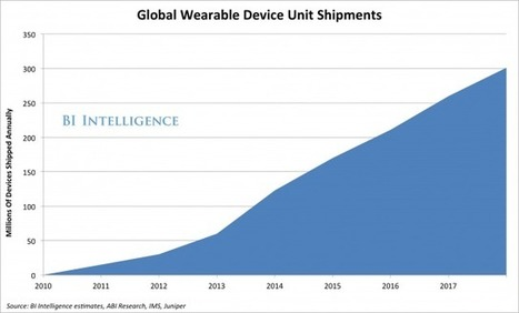 Wearable Computing: From Fitness Bands, Smart Eyewear & Smart Watches, A New Mobile Market Takes Shape | Digital Digest- Second Edition | Scoop.it