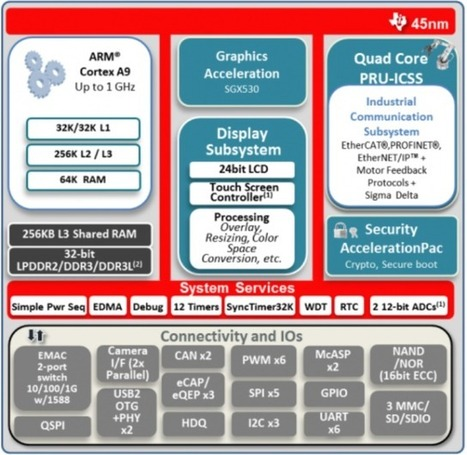 Texas Instruments Announces Sitara AM437x Cortex A9 SoCs and Evaluation Modules | Embedded Systems News | Scoop.it