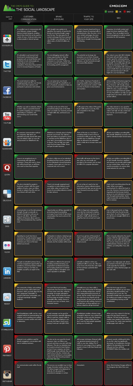 Infografía: Guía de Social Media para community manager   Community Manager   Scoop.it