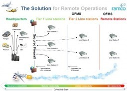 Integrated Aviation Maintenance System for Remote Operations | Ramco Cloud Software | Scoop.it