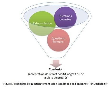 Les bonnes pratiques de l'audit interne | Qualiblog | Démarches qualité et Tourisme | Scoop.it