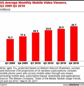 Is Mobile Video Viewing Taking Off? | Digital Scoops | Scoop.it