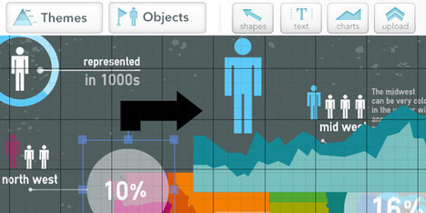 Easel.ly Debutes Online Editor of Infographics | visual data | Scoop.it