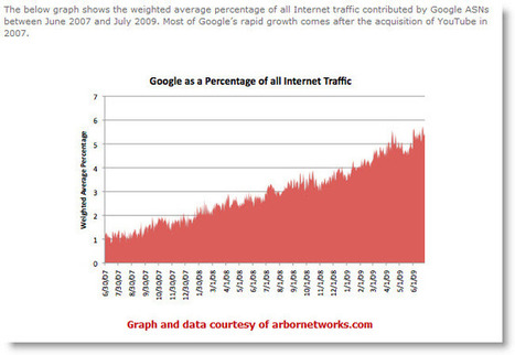 Media Traffic Meltdown :: Server Crushing Traffic Tactics | Searched and Found | Scoop.it
