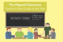 What's A Flipped Classroom? - Edudemic | Educatief Internet | Scoop.it