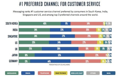 Twilio study: most consumers now want to use messaging to interact withbusinesses | Designing  service | Scoop.it