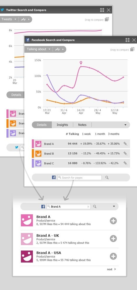 Netvibes Premium :  mise à jour des apps Search & Compare pour Facebook et Twitter | RSS Circus : veille stratégique, intelligence économique, curation, publication, Web 2.0 | Scoop.it