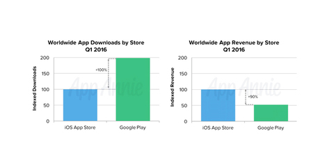 iOS App Store brings in 2x more revenue than Play Store despite seeing half the downloads   iPhone Marketing   Scoop.it