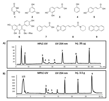 Rational and Efficient Preparative Isolation of Natural Products by MPLC-UV-ELSD based on HPLC to MPLC Gradient Transfer | Natural Products Chemistry Breaking News | Scoop.it