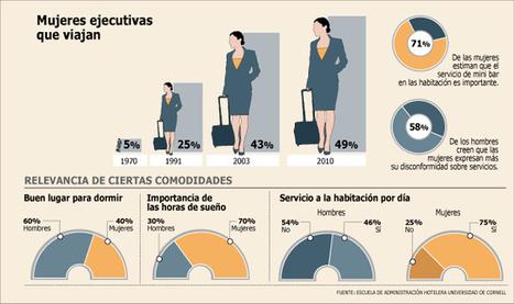 La industria se ajusta para hacer frente al auge de las viajeras de negocios | Doing Business in the rest of the world | Scoop.it