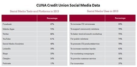 7 Tips for Credit Unions in Social Media | Bank Innovation | Innovation Financial services | Scoop.it