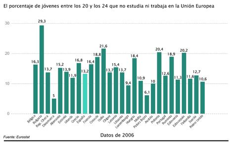 El porcentaje de 'ninis' crece en casi toda la UE | La Mejor Educación Pública | Scoop.it