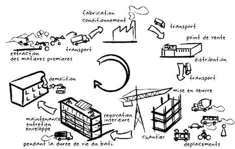Est-ce que basse consommation rime avec écologie ? Et l'énergie grise !   Travaux maison, rénovation, extension...   Scoop.it