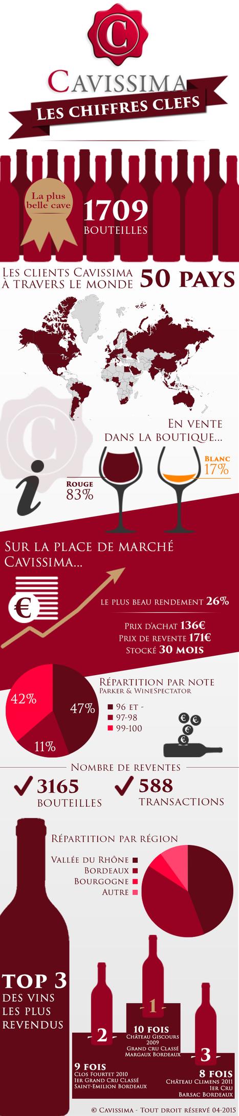 Cavissima: les chiffres clefs | Cavissima - Actualité vin | Scoop.it