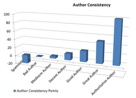 Google Authorship – Lethal For Low Quality Guest Bloggers by @rohitpalit | Surviving Social Chaos | Scoop.it