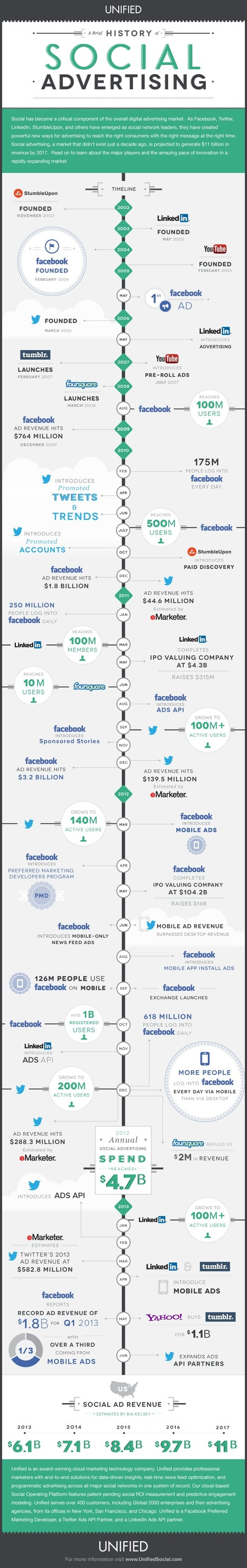 A Brief History of Social Advertising | Unified | #TheMarketingAutomationAlert | Promoting and Selling | Scoop.it