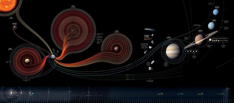 50 Years Of Space Exploration Explained In One Visualization | Sciences & Technology | Scoop.it