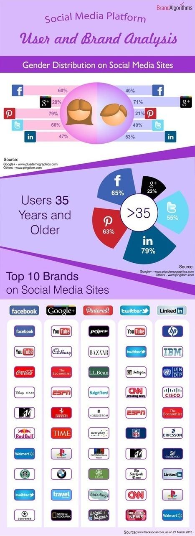 Social Media Platform User and Brand Analysis | unusual Marketing Strategy | Scoop.it