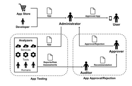 NIST releases Guide to Mobile App Security   Web & Mobile Tech - Resources & News   Scoop.it