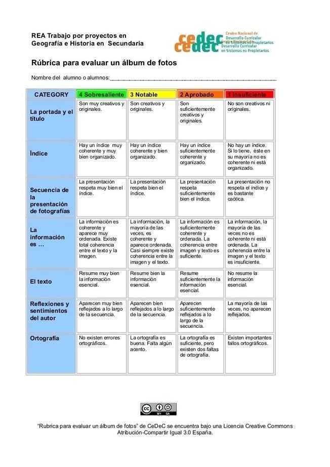 Modelo de rúbrica elaborada para el rea de trabajo por proyectos en