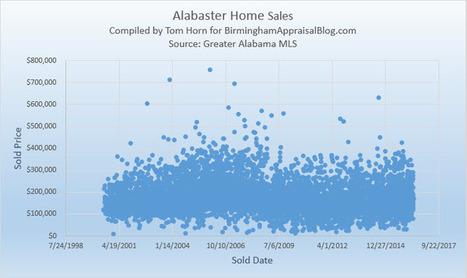 Alabaster Housing Report • Birmingham Appraisal Blog | Social Media For Real Estate | Scoop.it