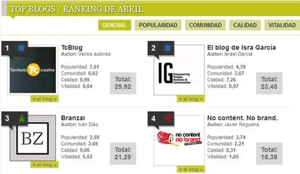 'Top Blogs Marketing' abril registra movimientos notables: 'Mil ... - PR Noticias (Comunicado de prensa) | DOS.0 | Scoop.it