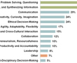 Most Important Skills for 21st-Century Students | The Future of E-Learning in Palestine | Scoop.it