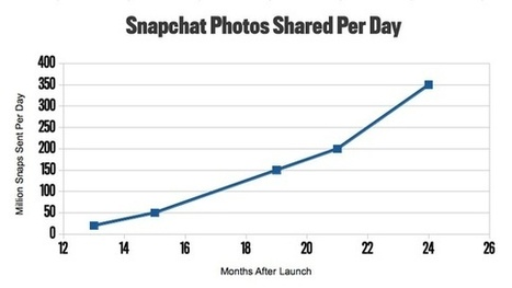 Snapchat: ecco perché fa paura ai re del web | Vincos Blog | Socially | Scoop.it