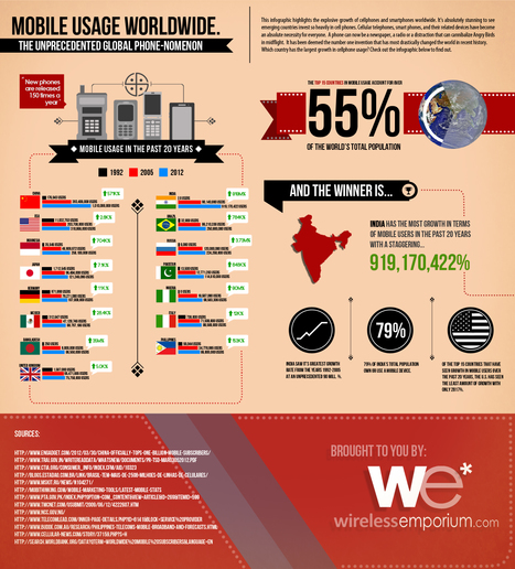 Mobile Usage Worldwide | Adrian Owen | Scoop.it