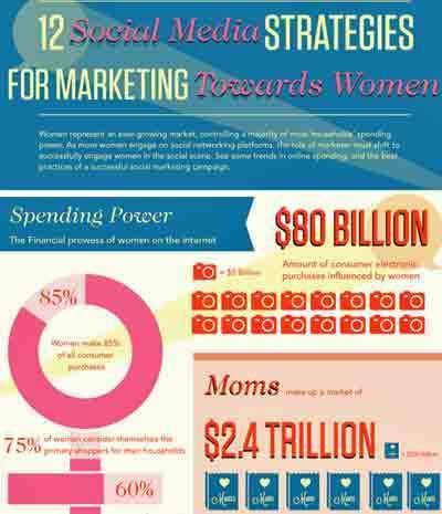 12 Social Media Strategies To Market to Women | Marketing Revolution | Scoop.it