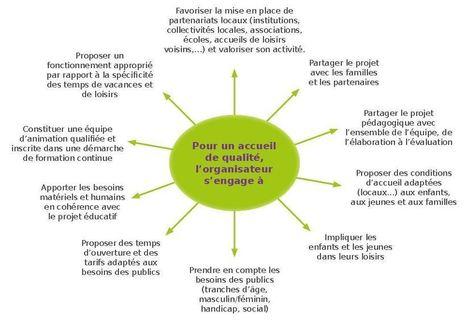 Un guide d'auto-diagnostic des Accueils Collectifs de Mineurs | CaféAnimé | Scoop.it