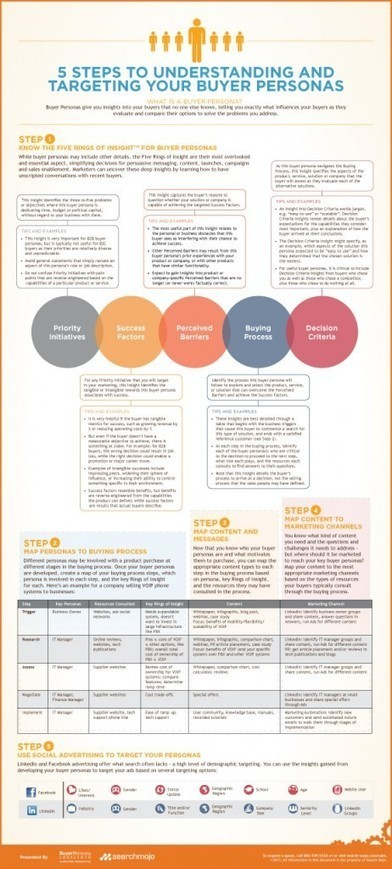 INFOGRAPHIC: 5 Steps to Understanding and Targeting Your Buyer Personas | Actu. SEO et Référencement | Scoop.it