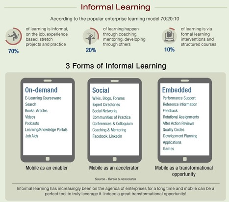 Why Mobile Learning Is The Future Of Workplace Learning | Learning & Mobile | Scoop.it