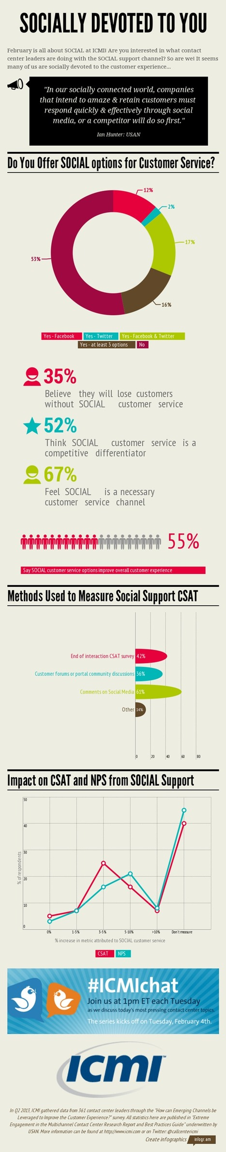 67%: Social Media a Necessary Customer Service Channel | Digital Marketing News & Trends... | Scoop.it