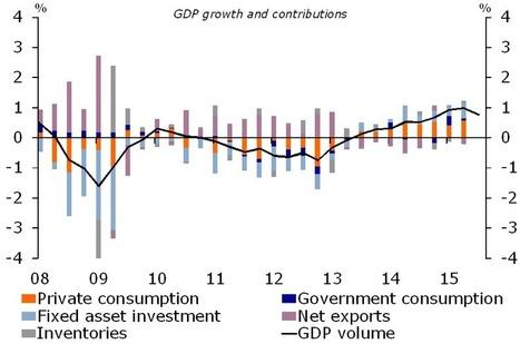 Spain Economy Profile | glObserver Global Economics | glObserver Europe | Scoop.it