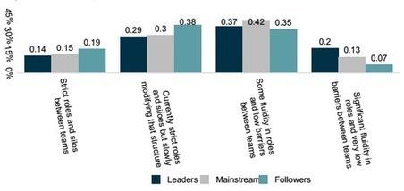 96% of enterprise businesses 'feeling the pressure' of digital transformation | Digital Transformation Practices | Scoop.it