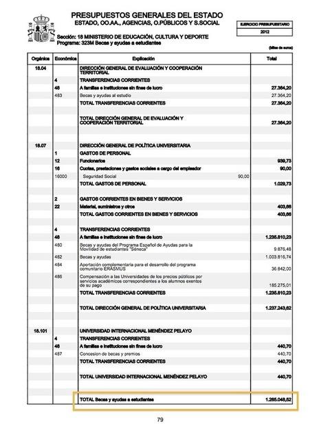 Wert falsea los datos relativos a las becas - La Marea | Partido Popular, una visión crítica | Scoop.it
