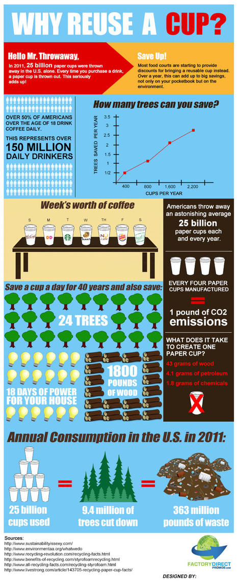 Why a Reusable Cup?   Environment & Ecology   Scoop.it