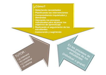 Aplicaciones educativas en entornos virtuales: ¿Cuál es el rol del tutor en un aula virtual?   Aprendizaje en red. El cambio de paradigma.   Scoop.it