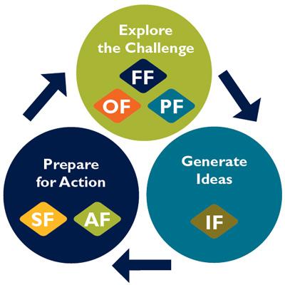 Framework for Creative Problem Solving   Front End Innovation   Scoop.it