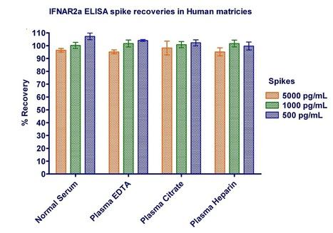New ELISA to quantify IFNAR2 | tebu-bio | Biology, Biotechnology, Medical research | Scoop.it