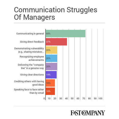 Why Are So Many Managers Afraid Of Talking To Their Employees? | Leading Employees | Scoop.it