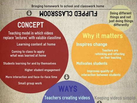 The Definition Of The Flipped Classroom | Educa... | Technology in Art And Education | Scoop.it